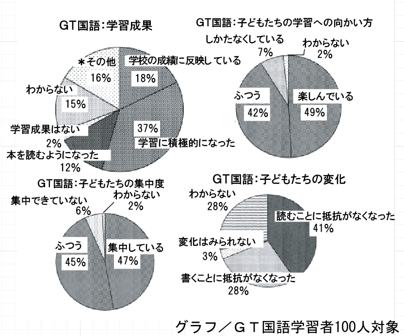 成長する思考力GTシリーズ国語