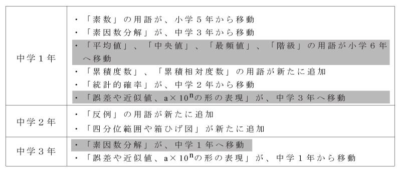 中学数学教科書改訂