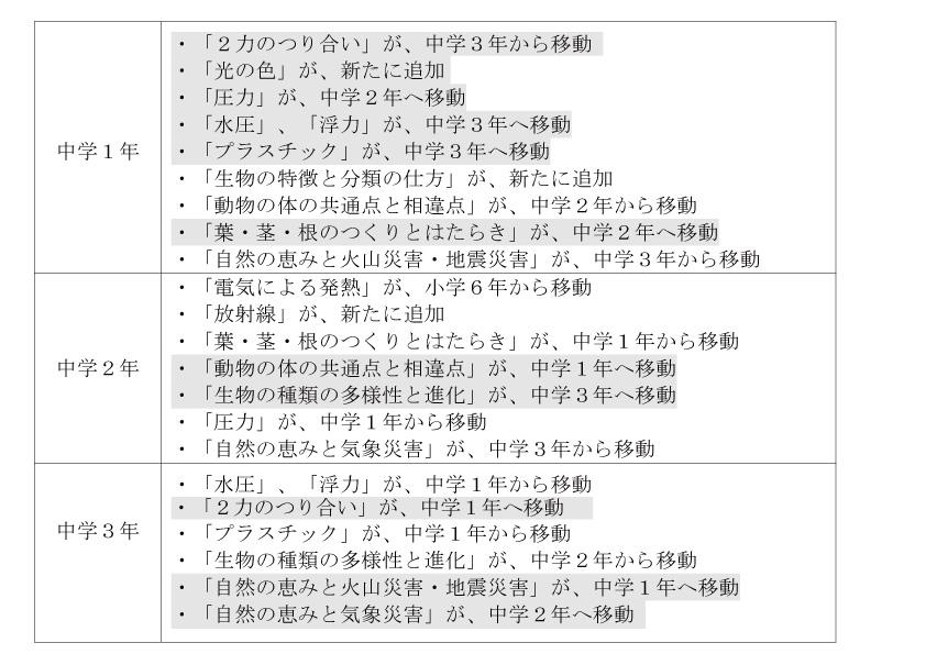 中学教科書改訂に関して-理科編
